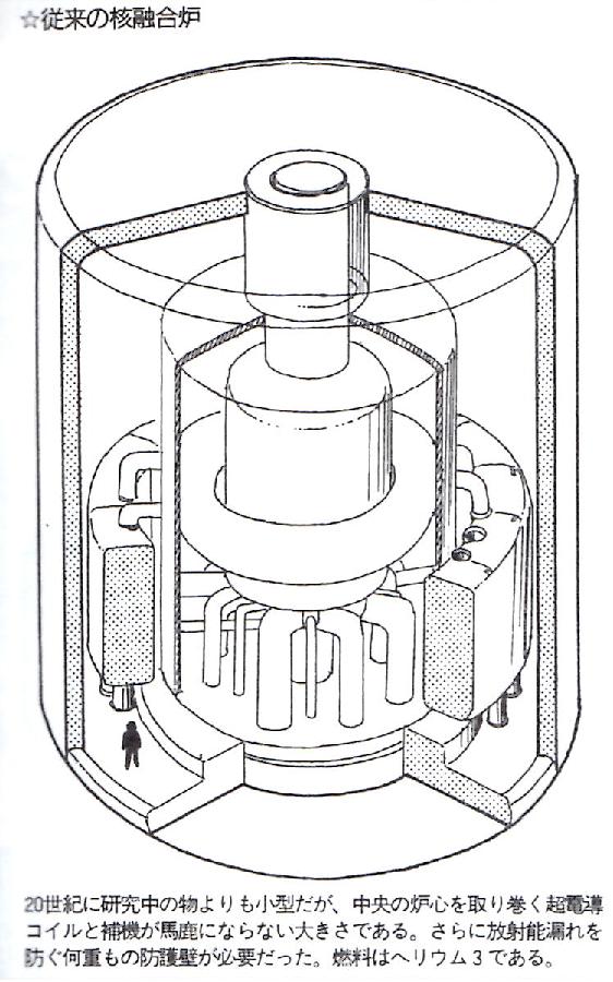 従来の核融合炉