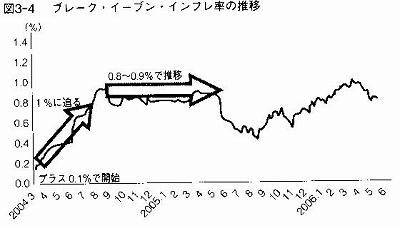 ブレーク・イーブン・インフレーション