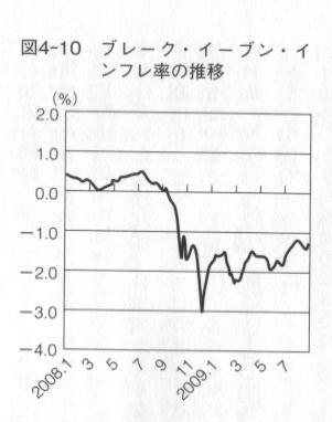 ブレーク・イーブン・インフレ率3