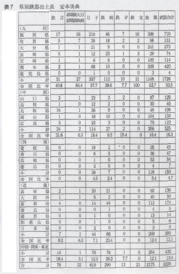 鉄器出土数表3