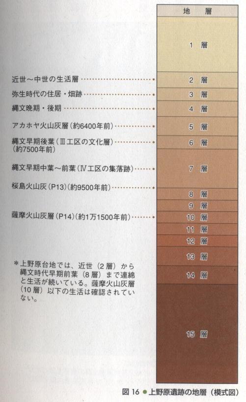 上野原遺跡