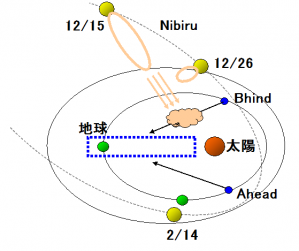 NIBIRU軌道