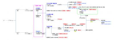 賀茂県主系図