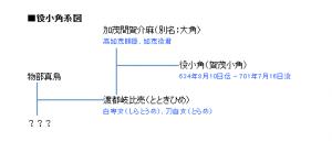 小角系図00