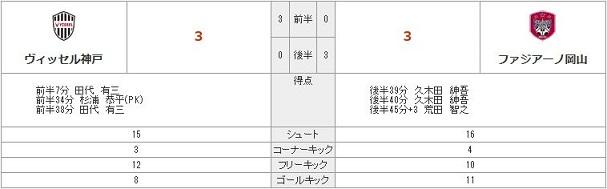神戸A結果2