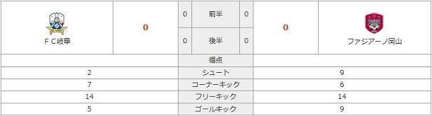 vs岐阜(A)スタッツ