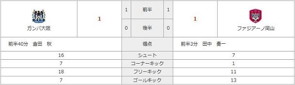 vsG大阪(A)スタッツ