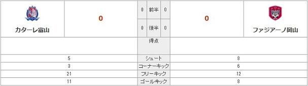 vs富山(A)スタッツ