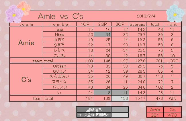 vs C's