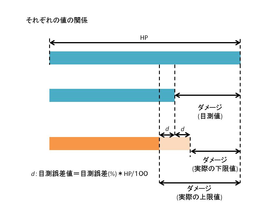ダメージ計算ツールスライド1