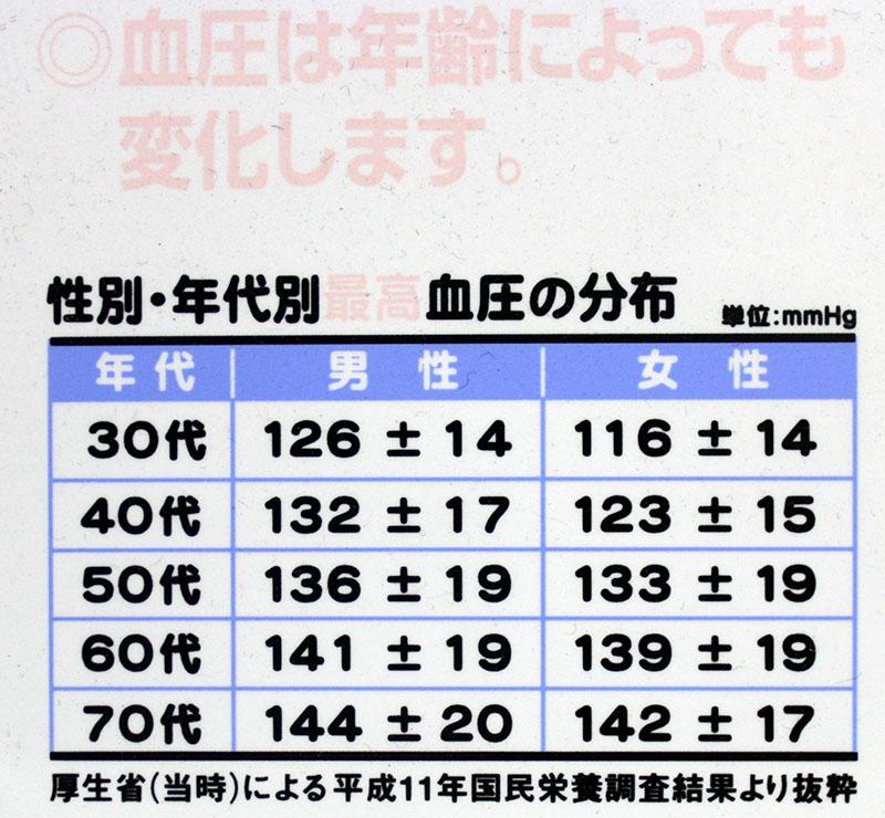 性別・年代別最高血圧の分布