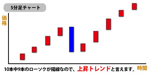 上昇トレンドチャート