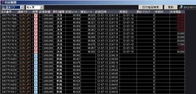 ユーロ円1100枚ショート