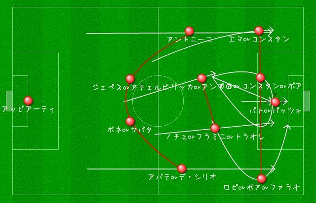 メカニズムの途中形としての4-2-3-1