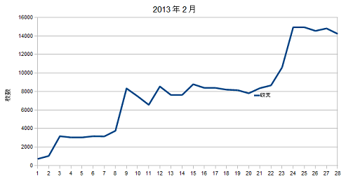2013年2月グラフ