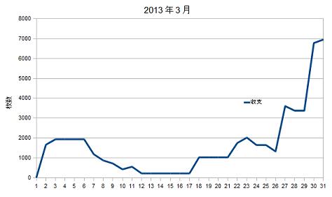 2013年3月グラフ