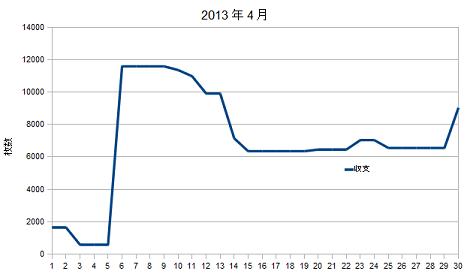 2013年4月グラフ