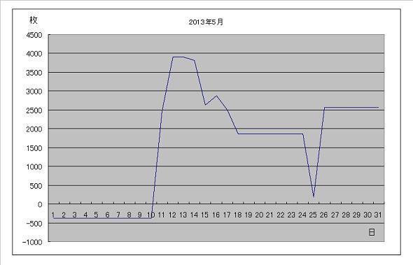 2013年5月グラフ