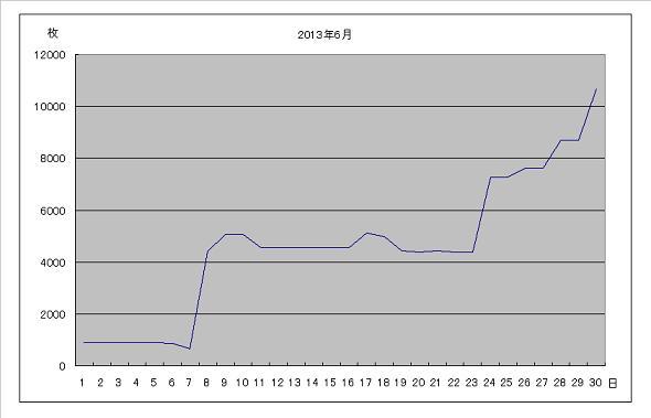 2013年6月グラフ