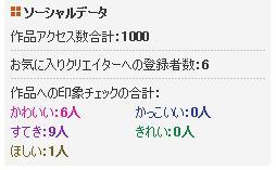 20130430作品アクセス数合計1000