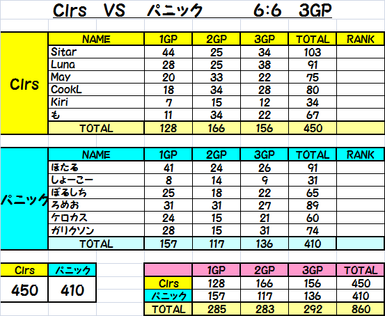 Clrs vs パニック