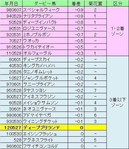 2012菊花賞02
