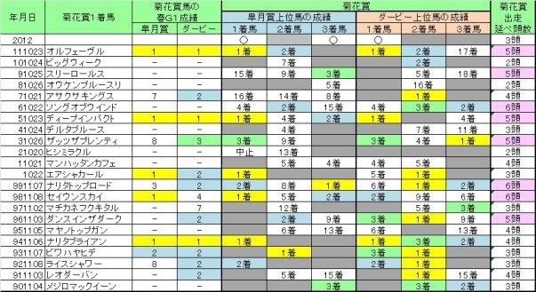 2012菊花賞06