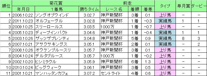 2012菊花賞09