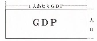 1人あたりGDP×人口