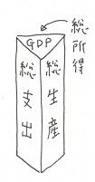GDP三角柱