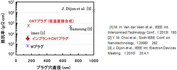 AIST_CNT_lineprocess_image5.png