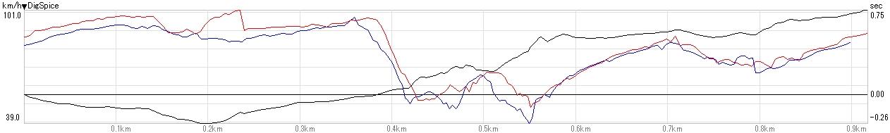20120509比較グラフ