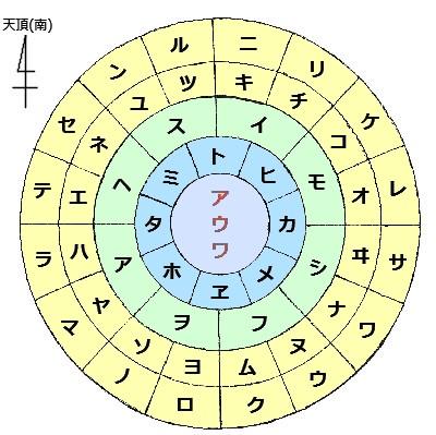 フトマニ図3