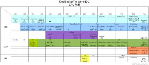 CPU年表