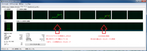 SpeedDragonEU306C_4KQD32時のCPU負荷