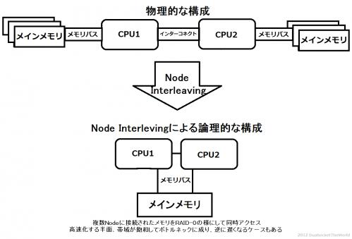 NUMA-NodeInterleaving.png