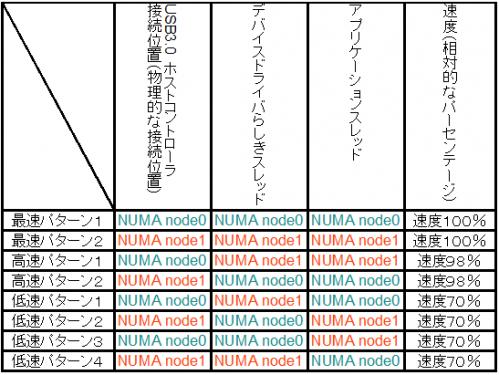 NUMA_DEVICE_AFN.png