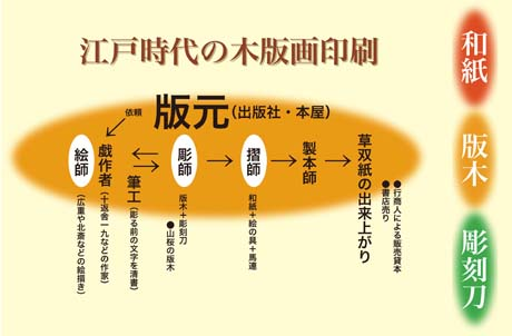 江戸の木版画