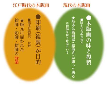 江戸と現代