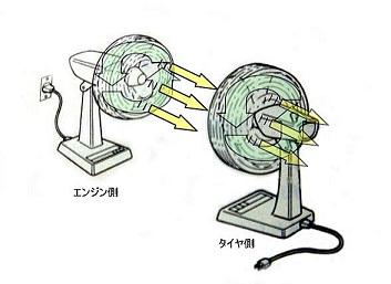 トルコンの作動原理
