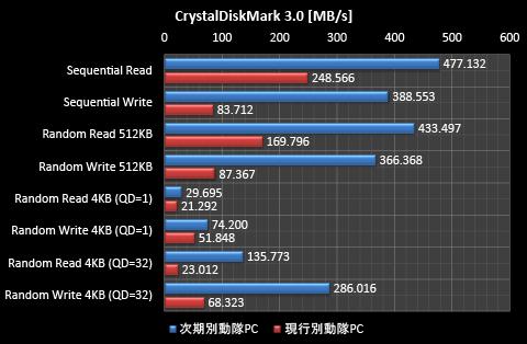 CrystalDiskMark 3.0 グラフ
