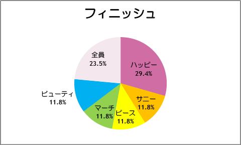 【スマイルプリキュア!】第17話:フィニッシュ