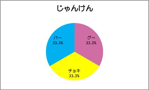 【スマイルプリキュア!】第17話:じゃんけん