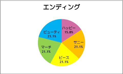 【スマイルプリキュア!】第19話:エンディング
