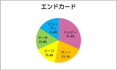 【スマイルプリキュア!】第19話:エンドカード