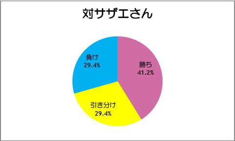 【スマイルプリキュア!】第19話:対サザエさん