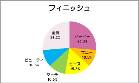 【スマイルプリキュア!】第19話:フィニッシュ