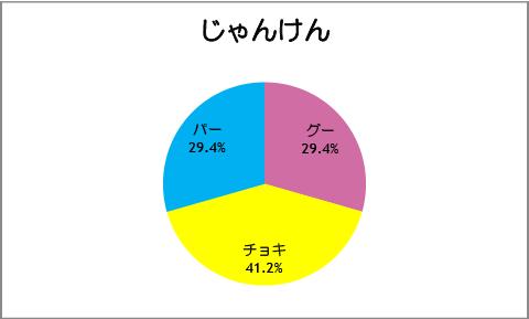 【スマイルプリキュア!】第19話:じゃんけん
