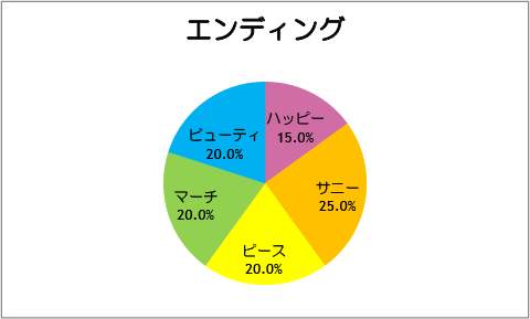 【スマイルプリキュア!】第20話:エンディング