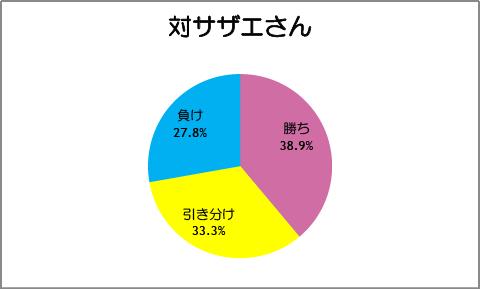 【スマイルプリキュア!】第20話:対サザエさん